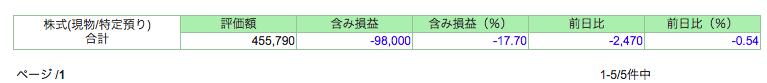 持ち株をすべて売って10万円を損切りした理由